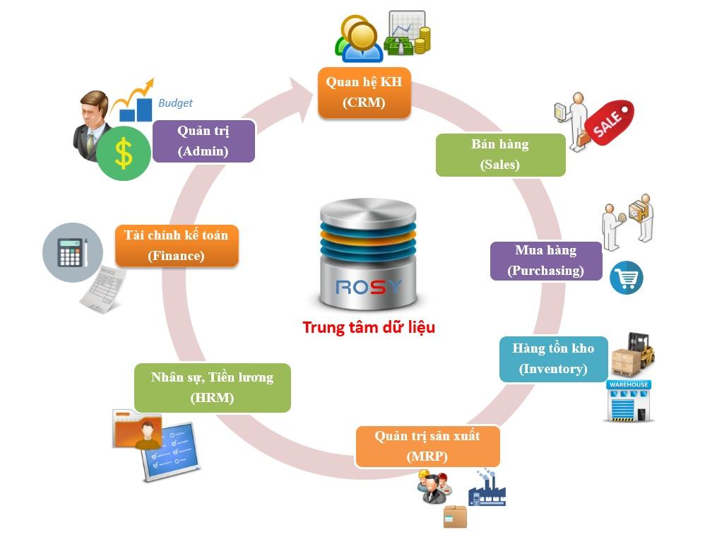 viec lam nhanh tai Binh Dinh